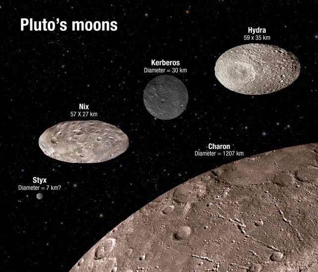 pluto-moons-diagram